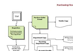 Accounting Flowchart Templates | Copedia