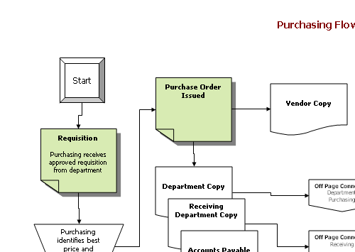 accounts payable cycle flowchart traffic club